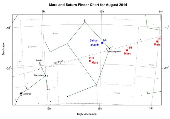 Mars and Saturn during August 2014