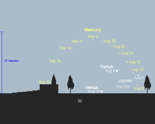 Evening apparition of Mercury, Venus and Jupiter from Sydney, Australia (35S)