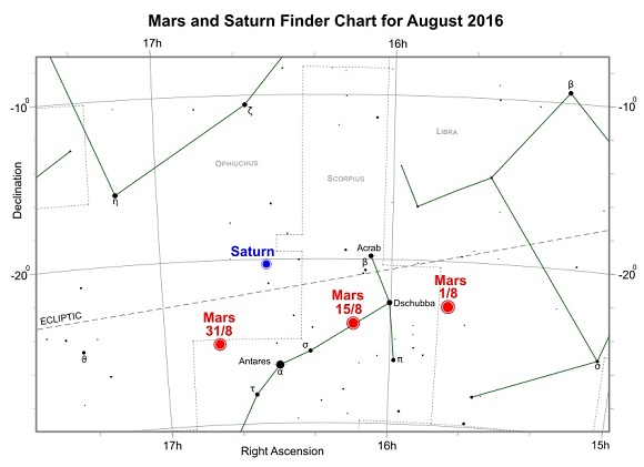 Mars and Saturn during August 2016 (credit:- freestarcharts)