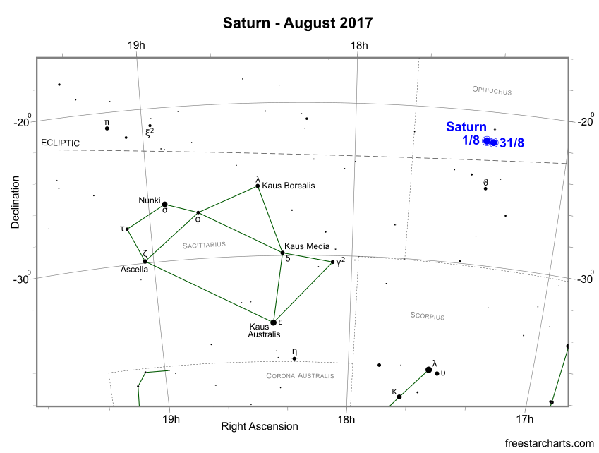 Saturn during August 2017 (credit:- freestarcharts)