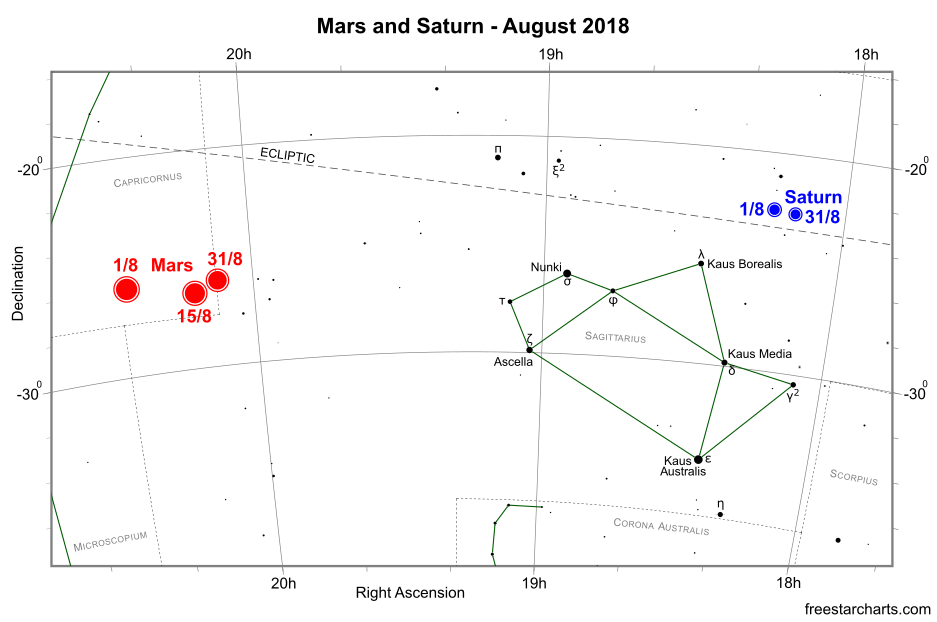 Mars and Saturn during August 2018 (credit:- freestarcharts)