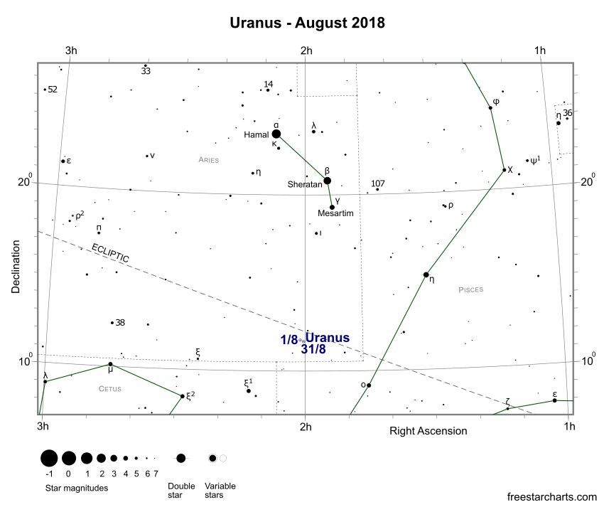 Uranus during August 2018 (credit:- freestarcharts)
