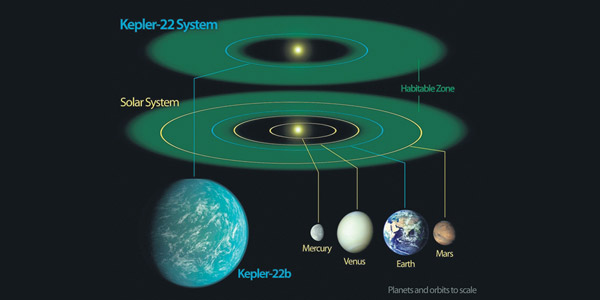 Illustration showing the habitable zones of the Kepler 22b system and our Solar System (NASA)