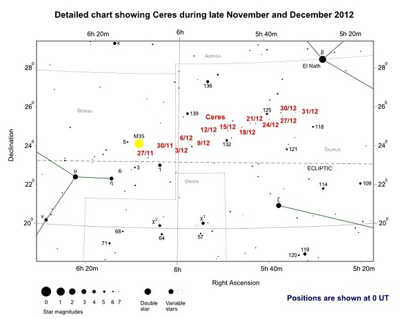 Detailed chart showing Ceres during late November and December 2012