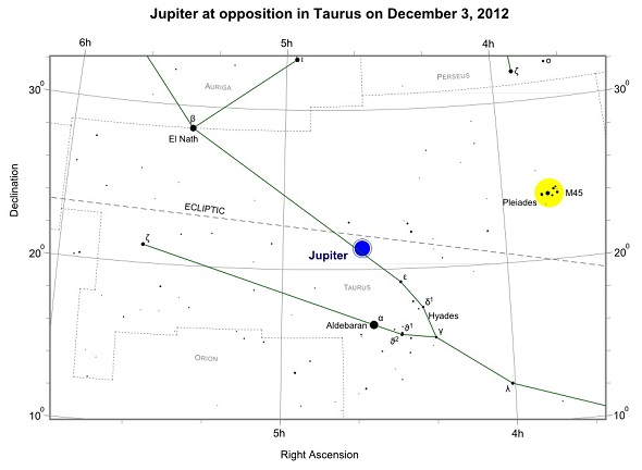 Jupiter at opposition on December 3, 2012