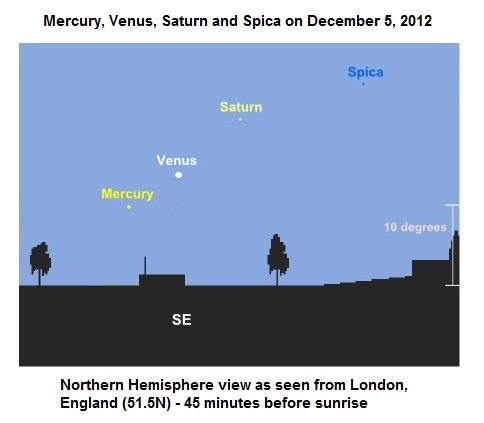 Mercury, Venus, Saturn, Spica as seen from London on December 5, 2012