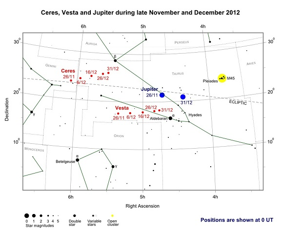 Ceres, Vesta and Jupiter during late November and December 2012