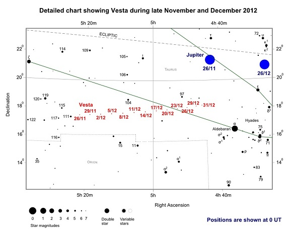 Detailed chart showing Vesta during late November and December 2012