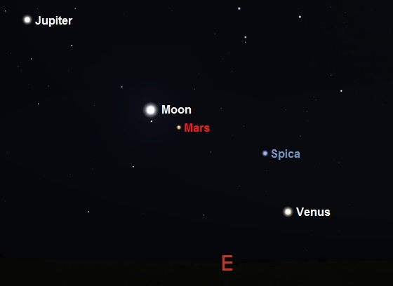 Venus, Jupiter, Mars and the Moon - 2 hours before sunrise on December 6th as seen from mid Southern Latitudes (credit:- Stellarium)