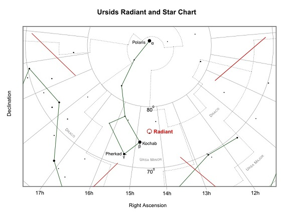 Ursids Radiant and Star Chart (credit:- freestarcharts)
