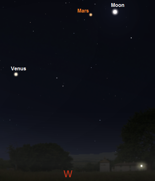 Moon, Venus and Mars as seen one hour after sunset on December 5th from mid-southern latitudes (credit:- freestarcharts/stellarium)