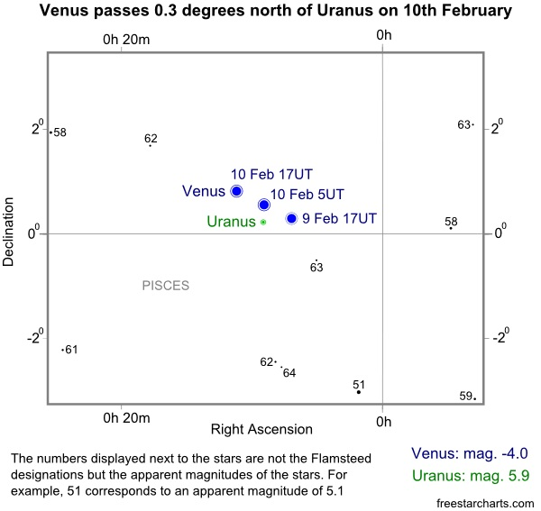 Conjunction of Venus and Uranus Star Chart