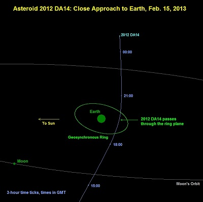 Asteroid 2012 DA14 flyby of Earth on February 15 (NASA)