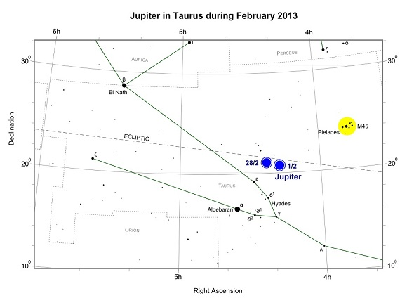 Jupiter in Taurus during February 2013
