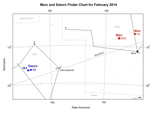 Mars and Saturn during February 2014