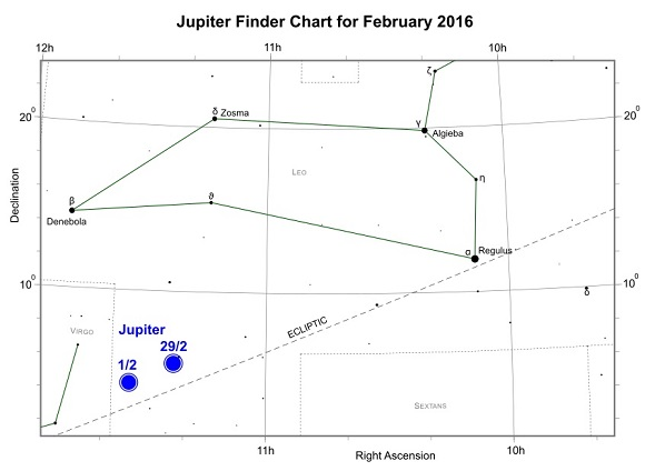 Jupiter during February 2016 (credit:- freestarcharts)