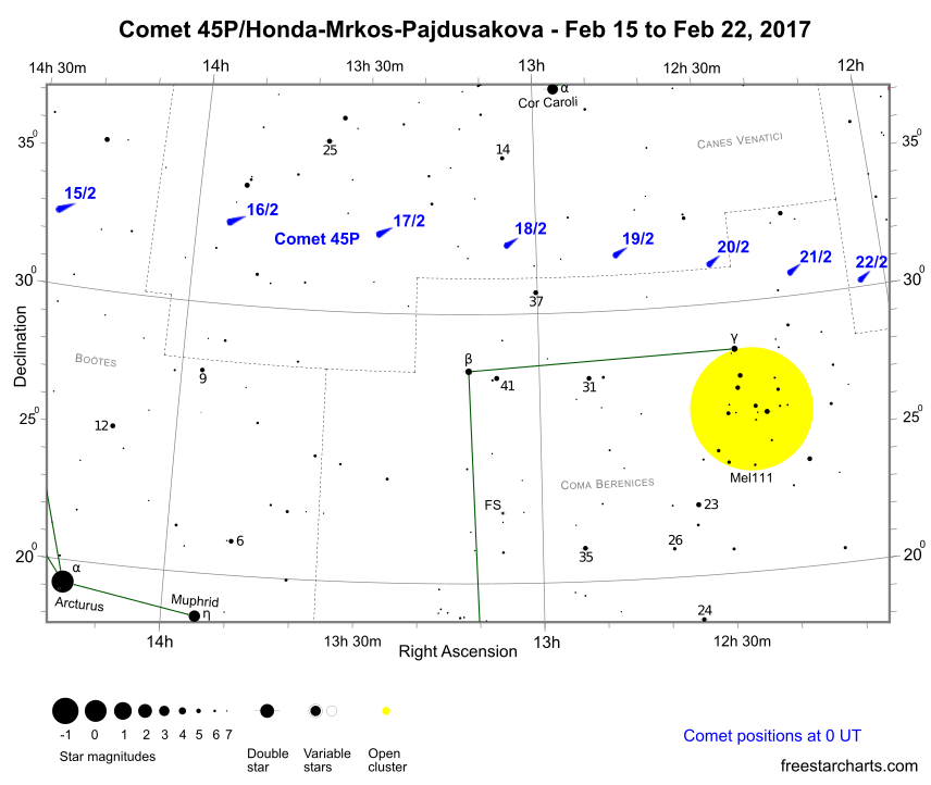 Positions of comet 45P/Honda-Mrkos-Pajdusakova from February 15th to 22nd (credit:- freestarcharts)