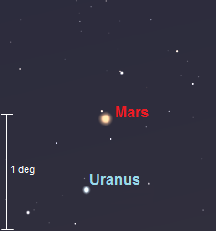 Small telescope view of Mars and Uranus on February 27th (credit:- stellarium/freestarcharts)