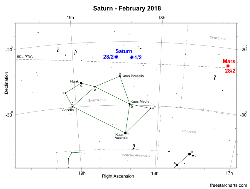 Saturn during February 2018 (credit:- freestarcharts)