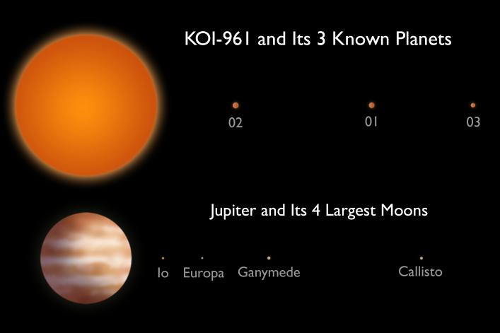 The KOI-961 planetary system compared to Jupiter and the largest four of its many moons (NASA/JPL-Caltech)