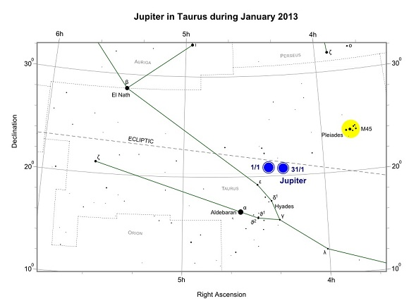 Jupiter in Taurus during January 2013