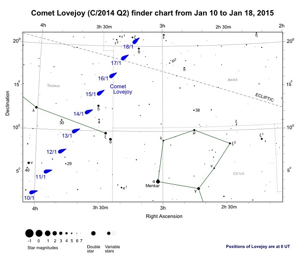 Comet Lovejoy (C/2014 Q2) Finder Chart from January 10th to January 18th, 2015
