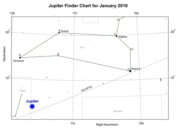 Jupiter during January 2016 (credit:- freestarcharts)