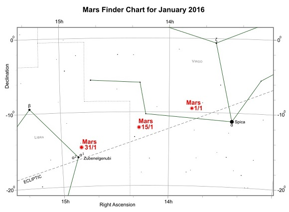 Mars during January 2016 (credit:- freestarcharts)