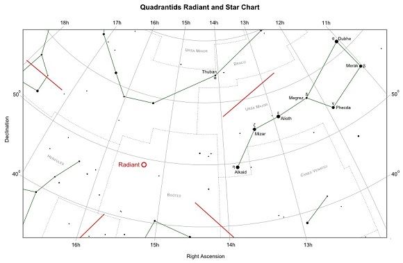 Quadrantids Radiant and Star Chart (credit:- freestarcharts)