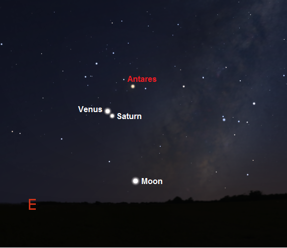 View towards the eastern horizon one hour before sunrise on January 8th from mid Southern latitudes (credit:- Stellarium)