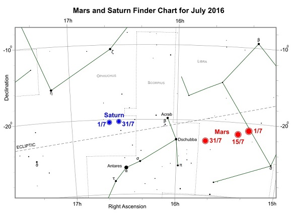 Mars and Saturn during July 2016 (credit:- freestarcharts)