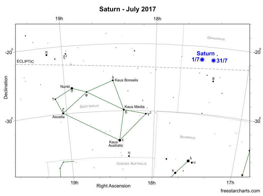 Saturn during July 2017 (credit:- freestarcharts)