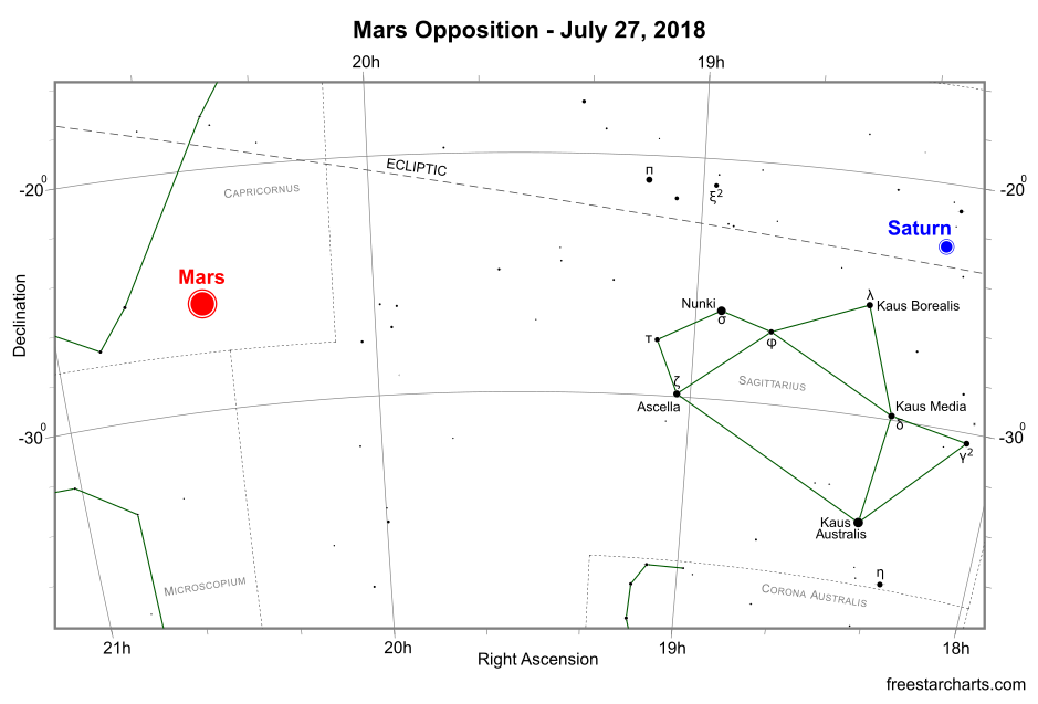 The position of Mars at opposition on July 27, 2018 (credit:- freestarcharts)