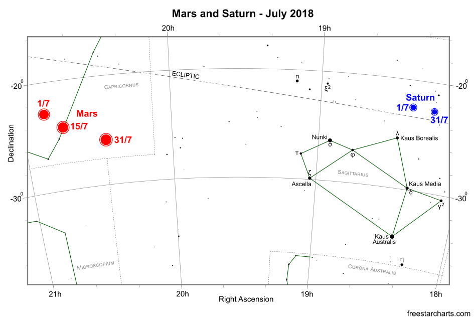 Mars and Saturn during July 2018 (credit:- freestarcharts)