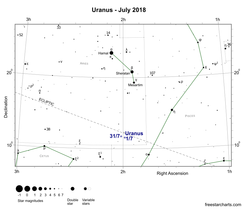 Uranus during July 2018 (credit:- freestarcharts)
