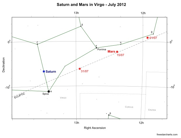 Saturn and Mars in Virgo - July 2012