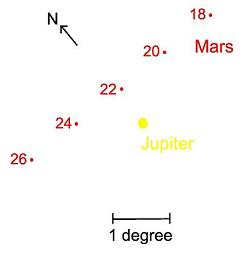Mars passes less than a degree north of Jupiter on July 22nd