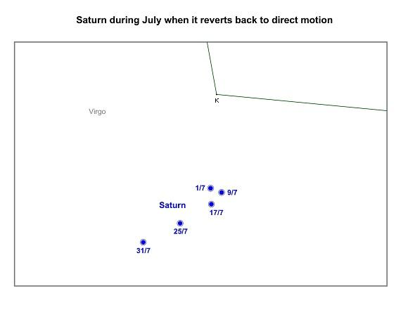 Saturn resumes direct motion during July