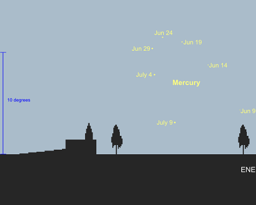 June / July morning apparition of Mercury from a latitude of 35S