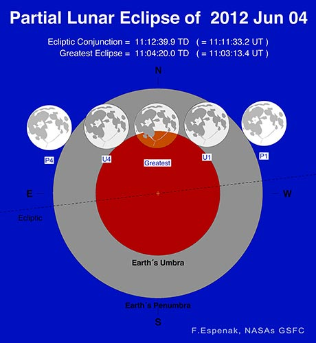 June 4, 2012 Partial Lunar Eclipse (Fred Espenak/NASA)