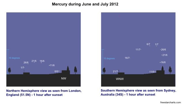 Position of Mercury during June and July 2012