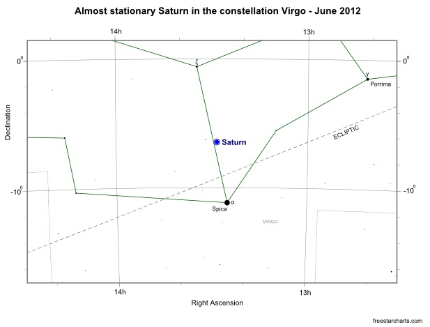 Saturn in Virgo - June 2012