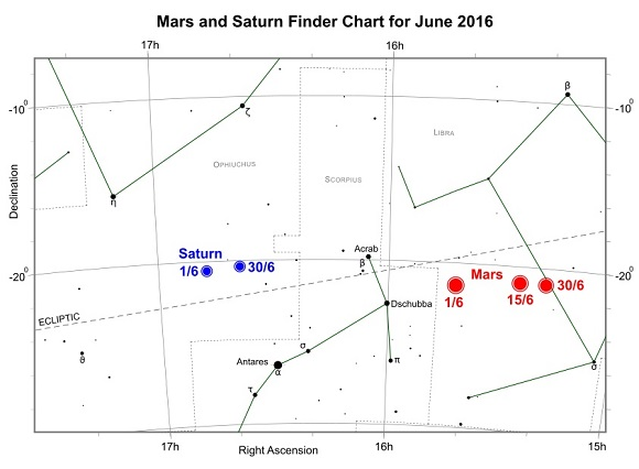 Mars and Saturn during June 2016 (credit:- freestarcharts)