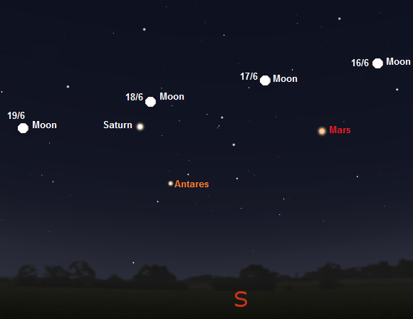 Moon, Mars, Saturn and Antares as seen late evening June 16th to 19th from London, England (credit:- stellarium/freestarcharts)
