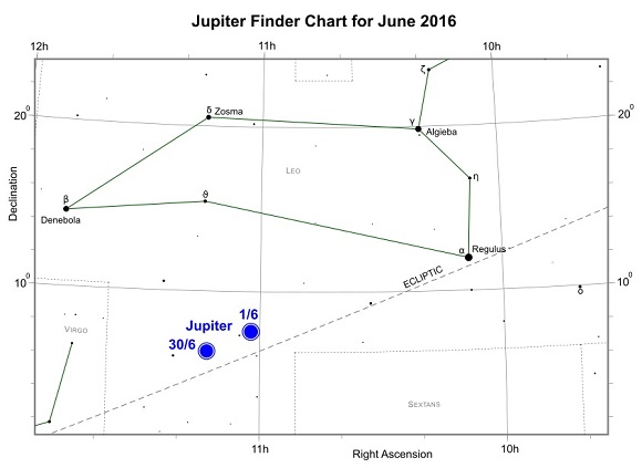Jupiter during June 2016 (credit:- freestarcharts)