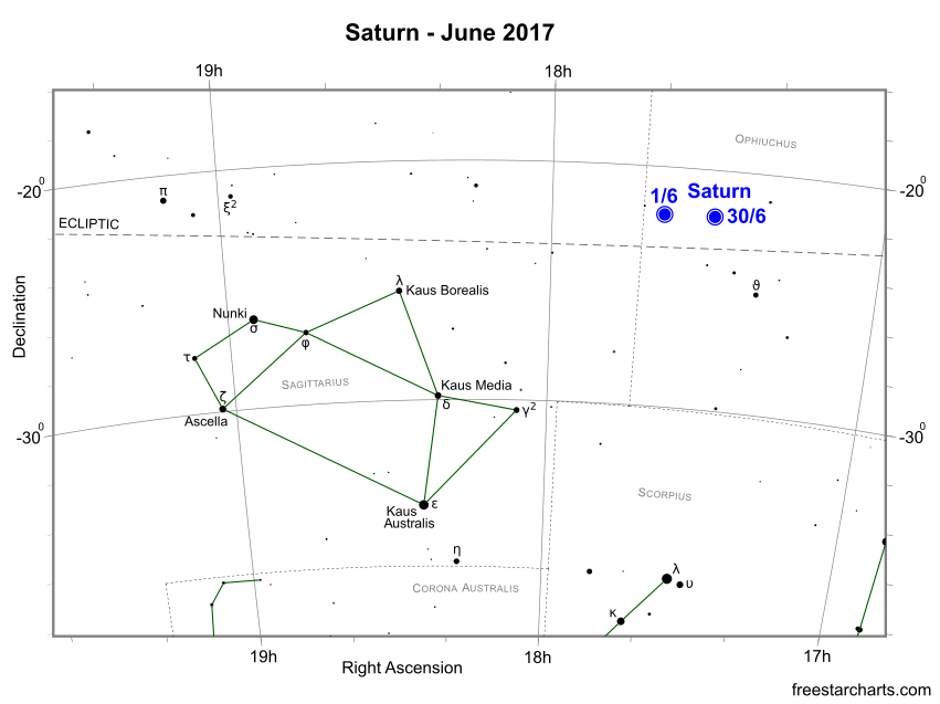 Saturn during June 2017 (credit:- freestarcharts)
