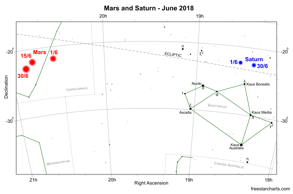 Mars and Saturn during June 2018 (credit:- freestarcharts)