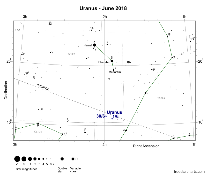 Uranus during June 2018 (credit:- freestarcharts)