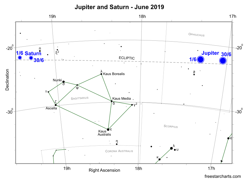The Planets this Month - June 2019 | freestarcharts com