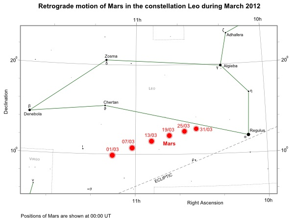 Position of Mars in Leo during March 2012
